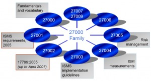 ISO 27K familie